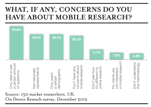 graph-1-optimising-mobile-research