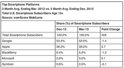 Sistem operasi mobile terbesar di AS Q1 2013 - Sumber ComScore