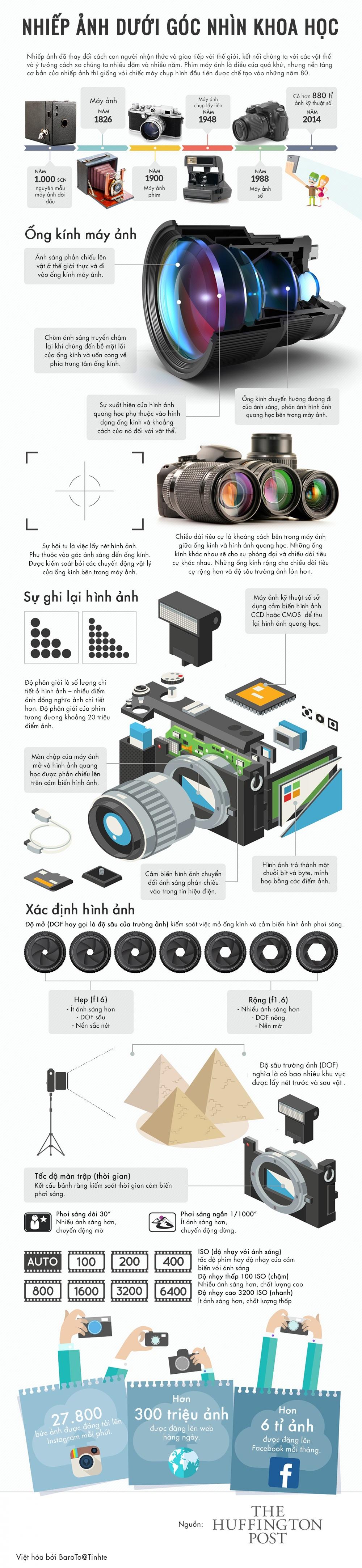 Infographic - Nhiếp Ảnh và Những Điều Cần Biết