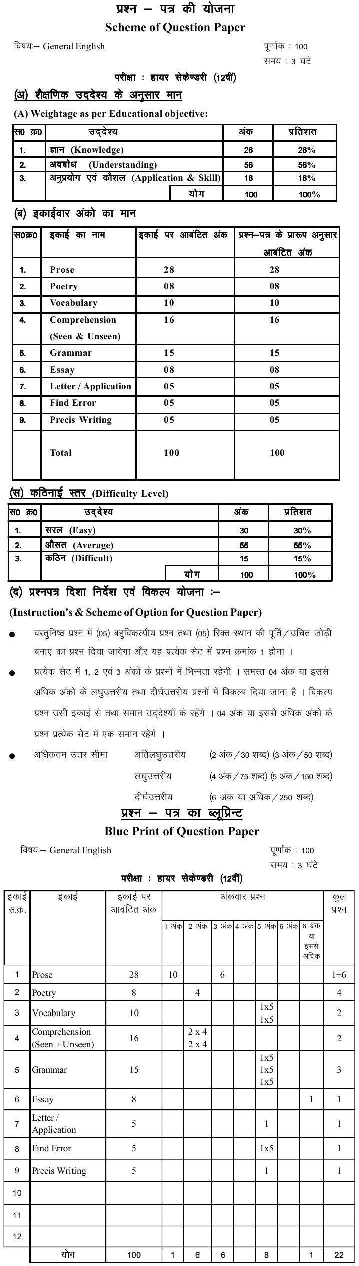 Chattisgarh Board Class 12 Scheme and Blue Print of English General