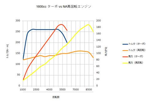 torque power curve