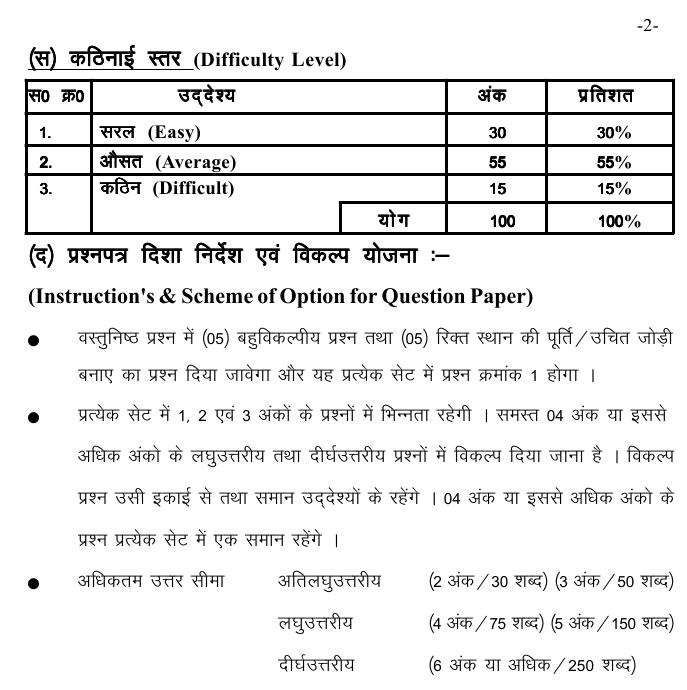 Chattisgarh Board Class 10 Scheme and Blue Print of English Special