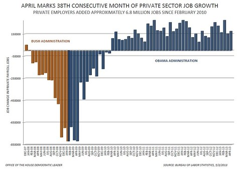 April Jobs Report - Private Sector Jobs