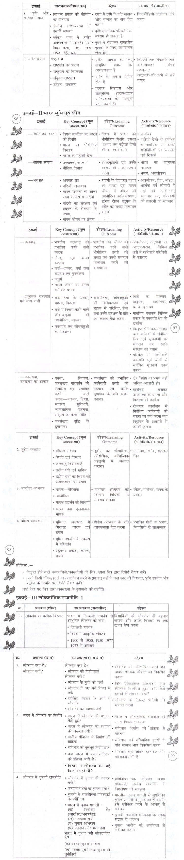 BSEB Syllabus For Class 9th 10th Social Science 2018-19 Bihar Board Syllabus SST PDF Download