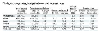 economist statistics