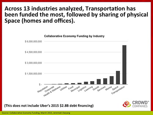 Industry: Collaborative Economy Funding, March 2015