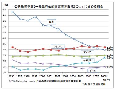 公共投資の国際比較