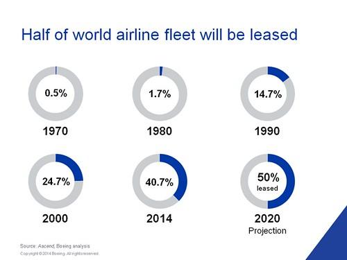 Boeing previsión leasing 2015-2020 (Boeing)