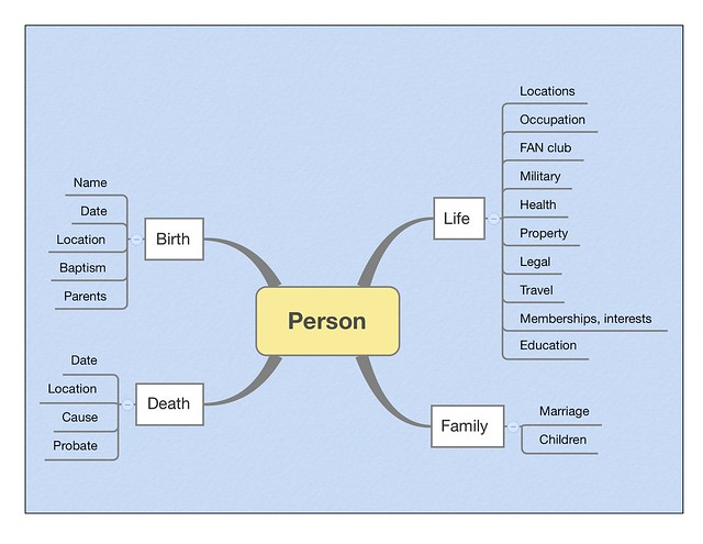 PersonMap