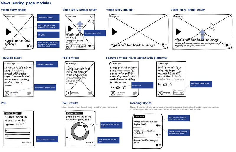 Wireframes for news page modules