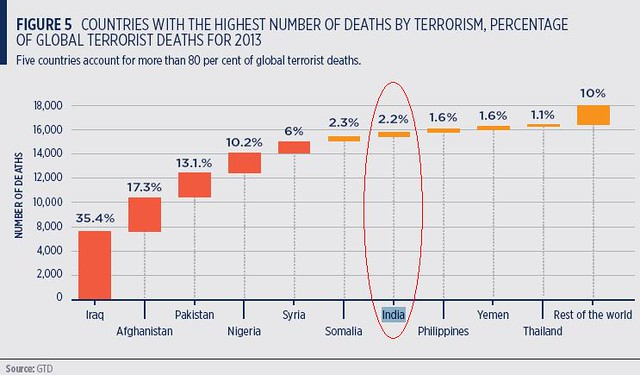 Terror Death of Deaths by Terrorism in