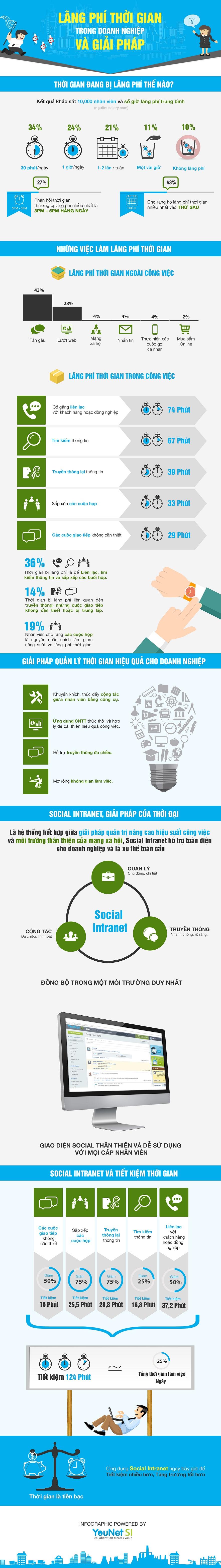 Infographic - Lãnh Phí Thời Gian Trong Công Sở