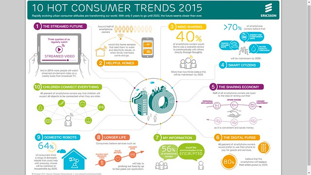 Ericsson Consumer Labs Consumer Trends 2015