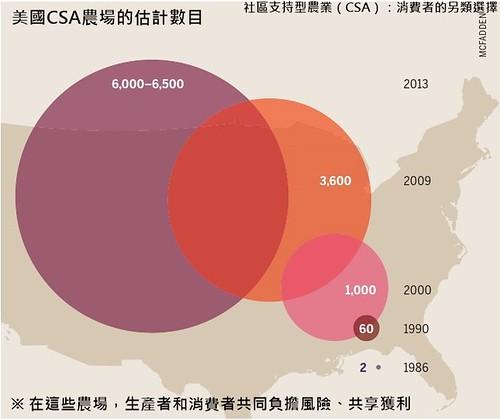 美國的CSA農場估計數目。