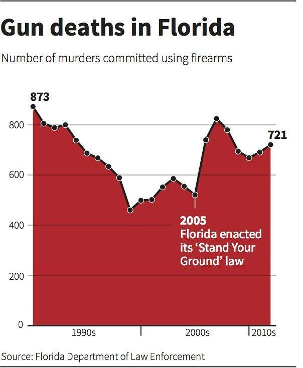 an analysis of stand your ground law Summary of stand your ground: be aware that the law is not as extensive as many suggest if you have no legal right to be where you are.