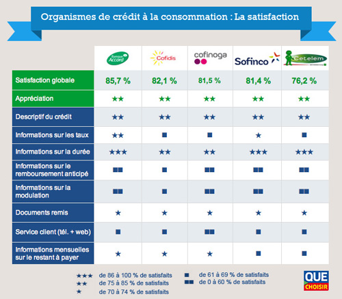 Crdit conso banque accord en tte de l 39 enqute de satisfaction d 39 ufc - Condition credit cetelem ...