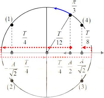 Bài tập xác định thời điểm trong dao động điều hòa