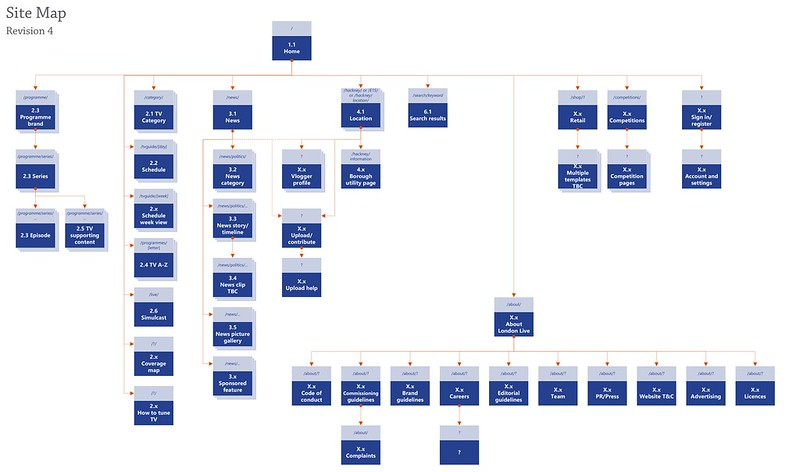 Site map for londonlive.co.uk