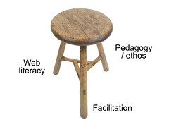 chair(0.0), stool(1.0), furniture(1.0), wood(1.0), table(1.0),