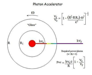 The Photon Accelerator
