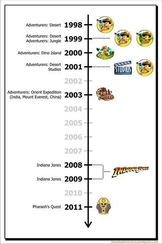 Adventurers Timeline BETA2 0000
