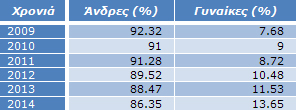 Πίνακας 7: Ποσοστό συμμετοχής ανδρών-γυναικών