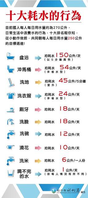 十大耗水行為。