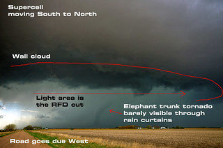Tornadogenesis diagram
