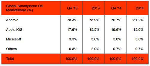 Okostelefon operációs rendszer piaci részesedés 2014