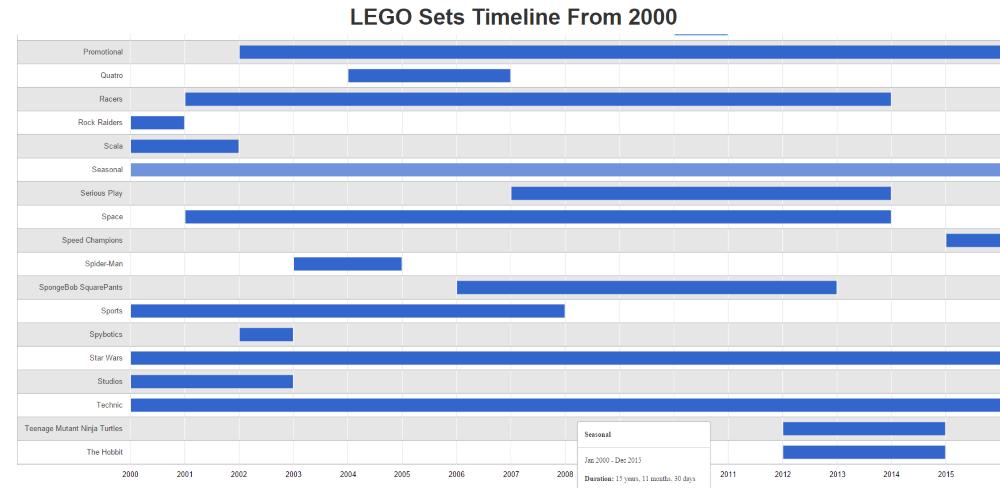 LEGO Sets Timeline