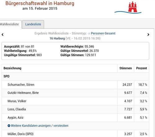 Wahlergebnis Wahlkreis Harburg