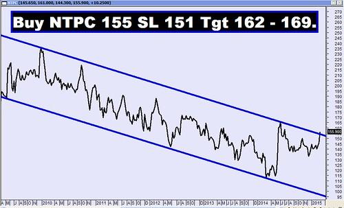 NTPC Falling Channel