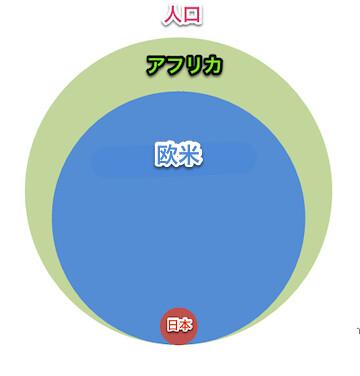 comparison_africa_europe_japan_population