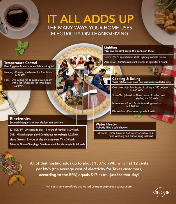 OncorThanksgiving_Wire_infographic