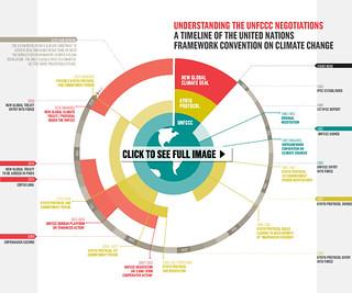 Understanding the UNFCCC climate talks