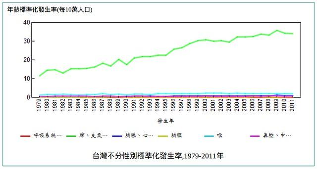 國人肺癌發生率節節高升。來源:國民健康署