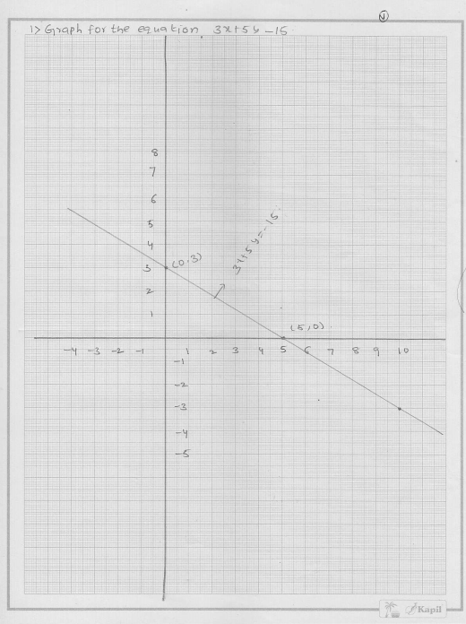 RD Sharma Class 9 Solutions Chapter 13 Linear Equations in Two Variables 18