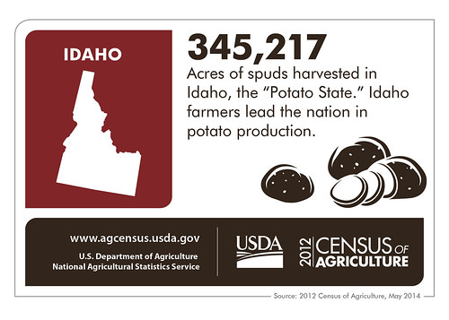 Idaho potatoes – the phrase rolls off the tongue easily because Idaho leads the country in growing potatoes.  Check back next week as we spotlight another state and the results of the 2012 Census of Agriculture.