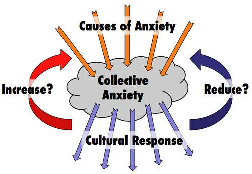 Culture and Anxiety