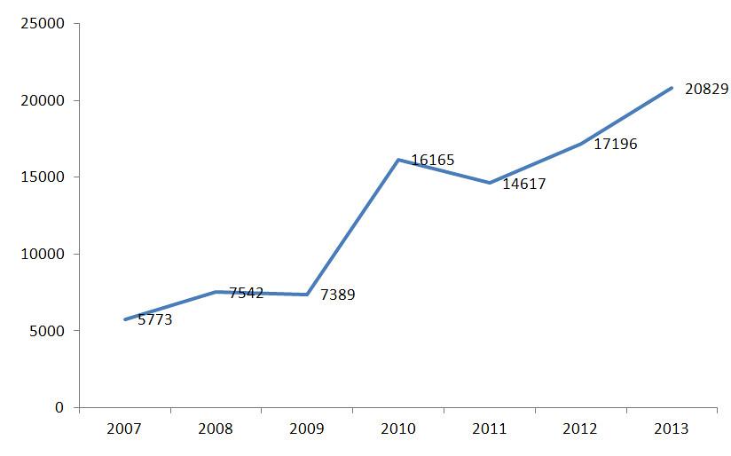 Σχήμα 1. Αριθμός τερματισάντων στον κλασικό μαραθώνιο της Αθήνας στα αγωνίσματα (5km, 10km, 42km) 2007-2013 από Authentic Classic Marathon.