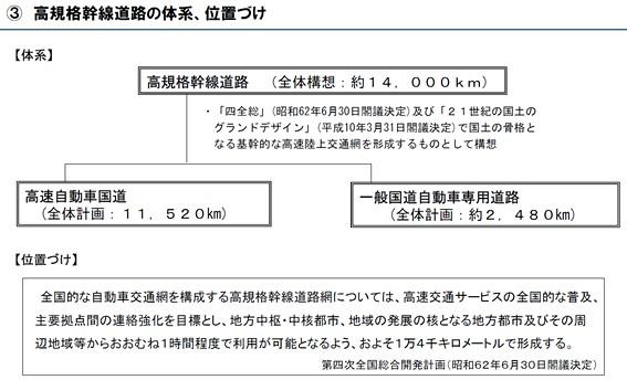 高規格幹線道路の体系