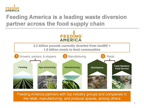 Feeding America is able to recover a substantial amount of wholesome food from farm to retailer, but they estimate that there are still 22 billion more pounds that could be recovered from the retail level.