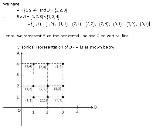 RD-Sharma-Class-11-Solutions-Chapter-2-Relations-Ex-2.1-Q-15-i