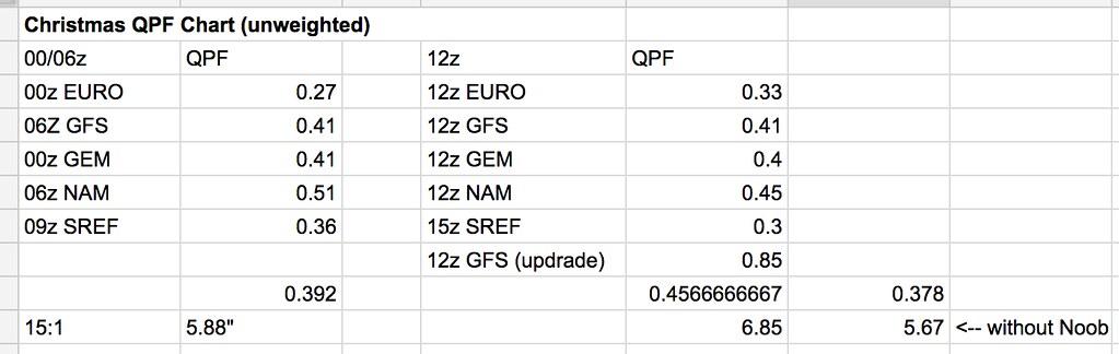 QPF Table KDEN