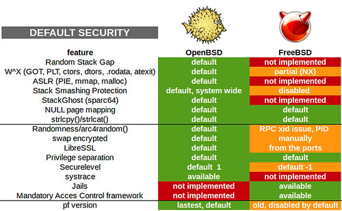 Alapértelmezett biztonság - OpenBSD vs. FreeBSD