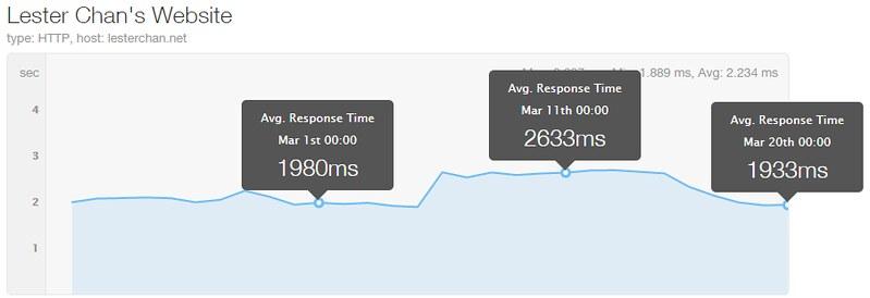 lesterchan.net Response Times