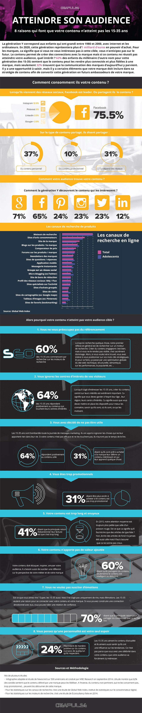 Infographie: atteindre l'audience des 15-35 ans avec du contenu