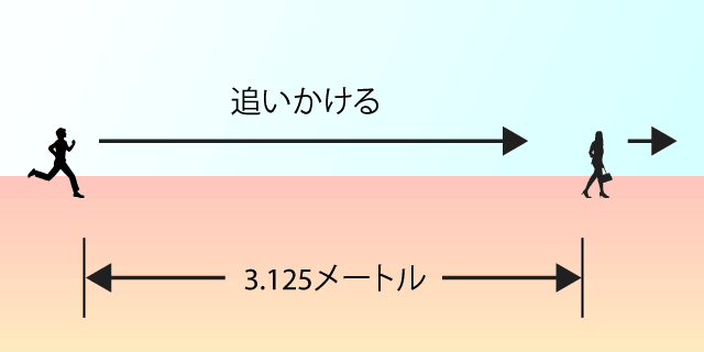 3.125メートル