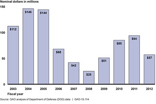 Figure 1: Detention-Fee Payments for Containers Shipped to Afghanistan and Iraq in Fiscal Years 2003 through 2012