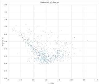 M48 Hertzsprung–Russell diagram